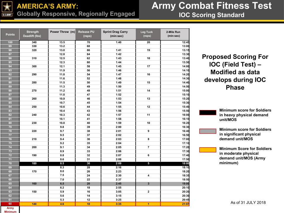 Army Combat Fitness Test Proposed Scoring Standard - Army