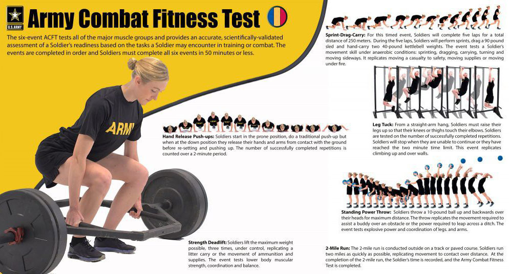 APFT Height and Weight Standards - Army-Fitness com